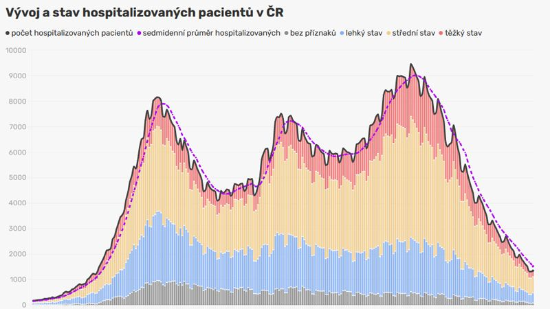 Epidemie koronaviru už ztrápené Česko opouští. Pozitivita testů je na rekordním minimu