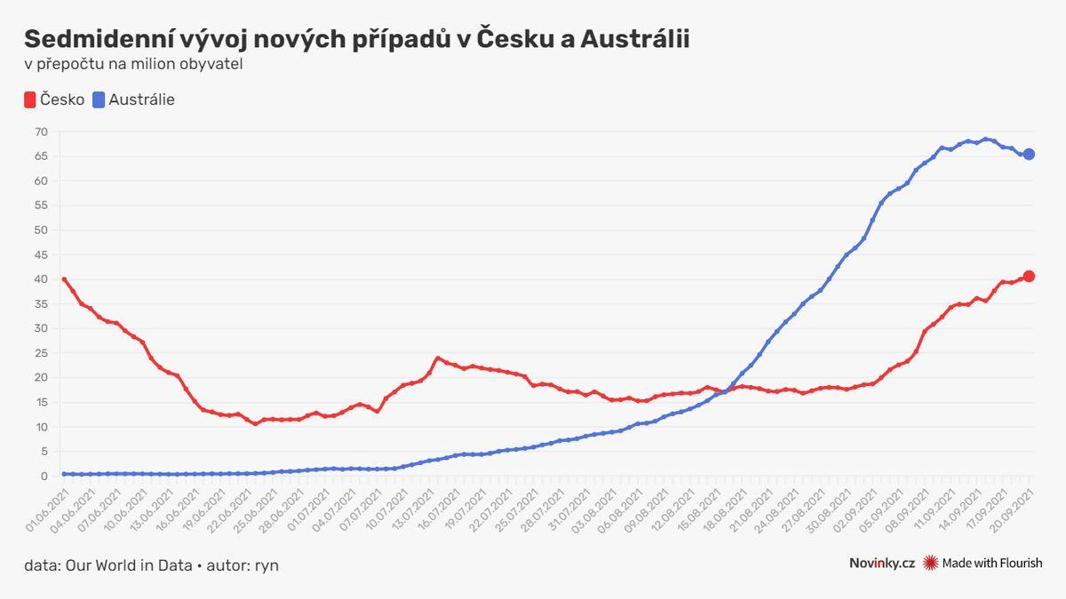 Přísné uzávěry v Austrálii na koronavirus neúčinkují