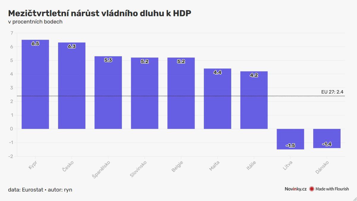 Růst zadlužení Česka je druhý nejrychlejší v EU