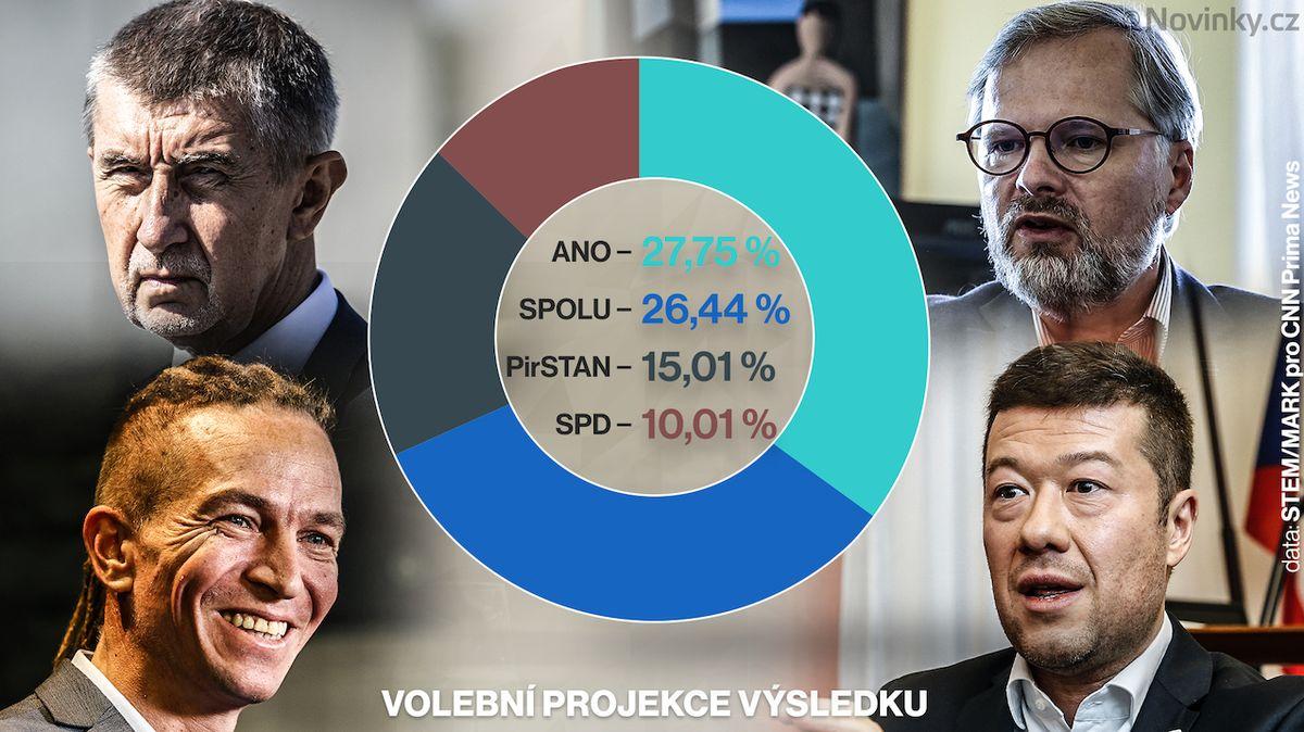 Volební projekce výsledku