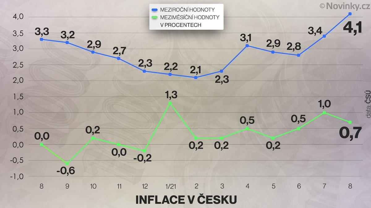 Inflace v Česku