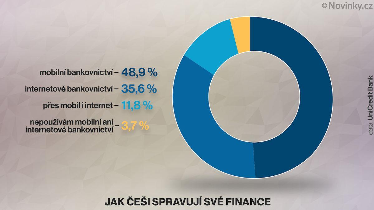 Tři pětiny Čechů spravují své finance přes mobil