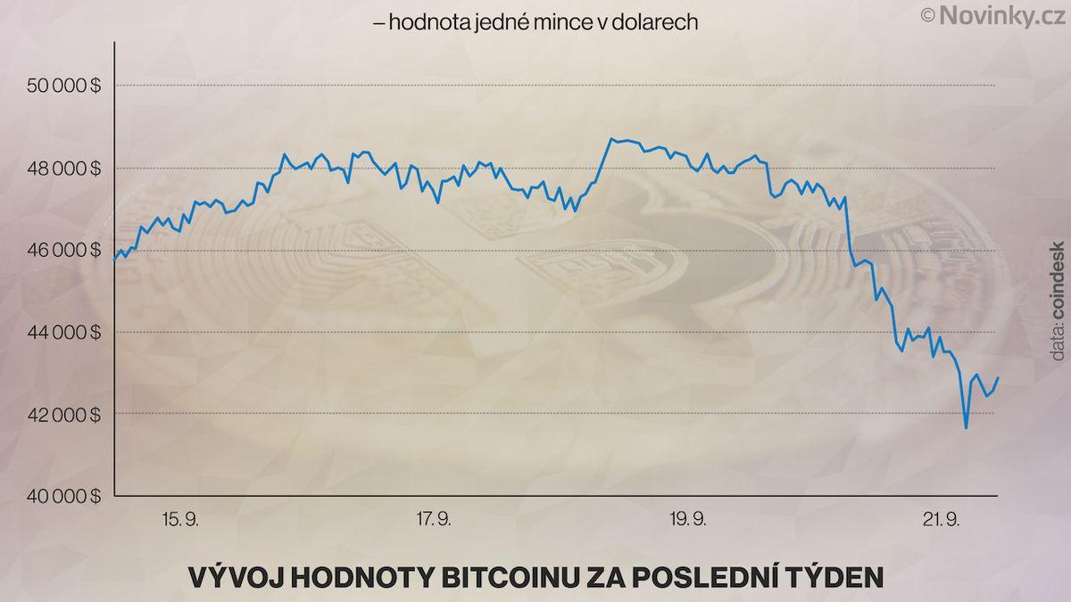 Kurz bitcoinu klesl o tisíce dolarů. Ztrácí také ethereum
