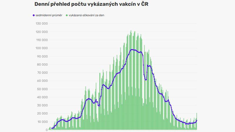 Počty očkování opět rostou, mohou za to třetí dávky