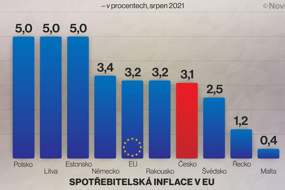 Spotřebitelská inflace v EU
