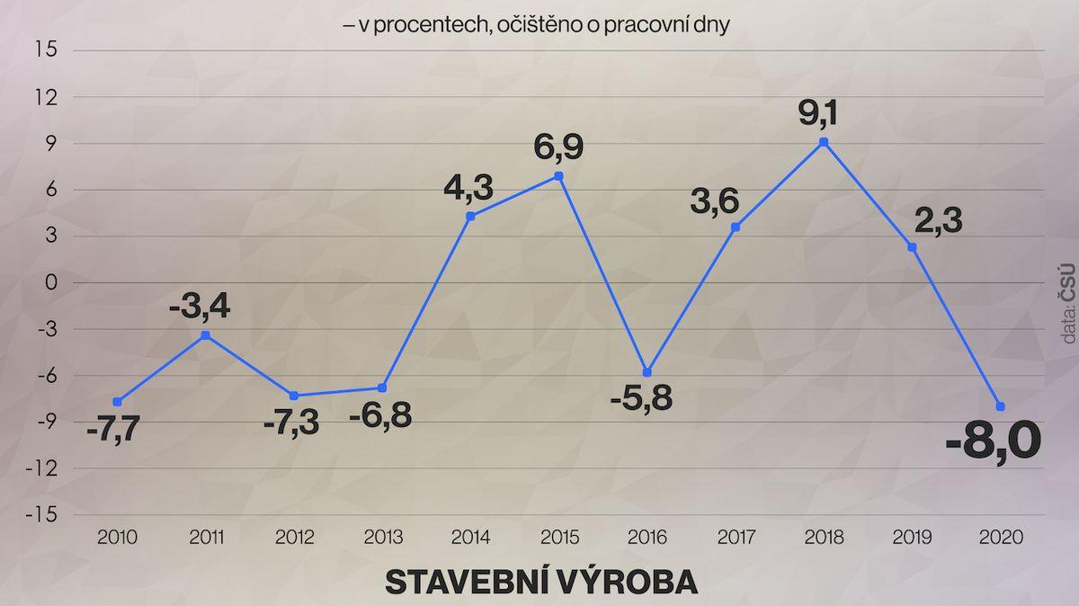 Stavebnictví se loni propadlo skoro o osm procent