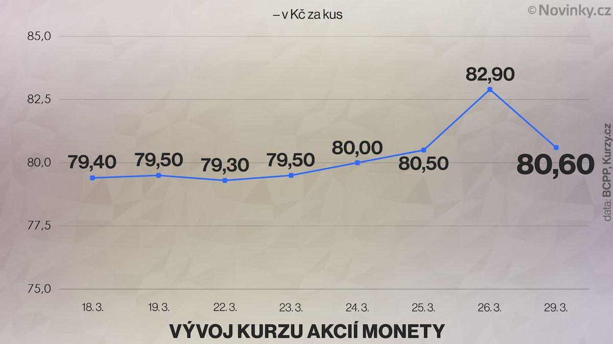 Akcie O2 a Monety po zprávě o úmrtí Kellnera klesají