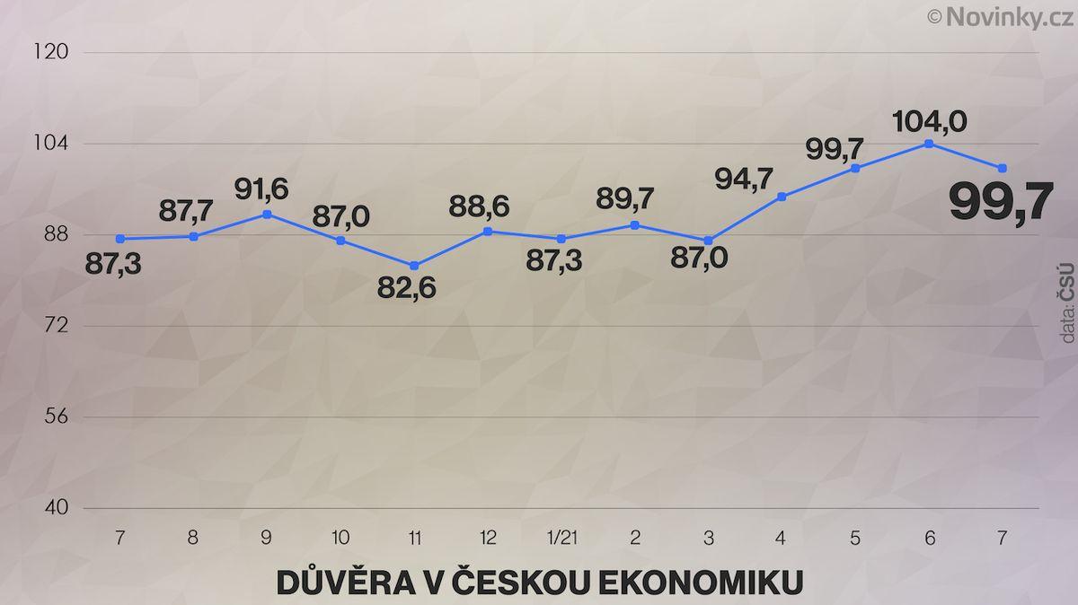 Důvěra v ekonomiku klesla