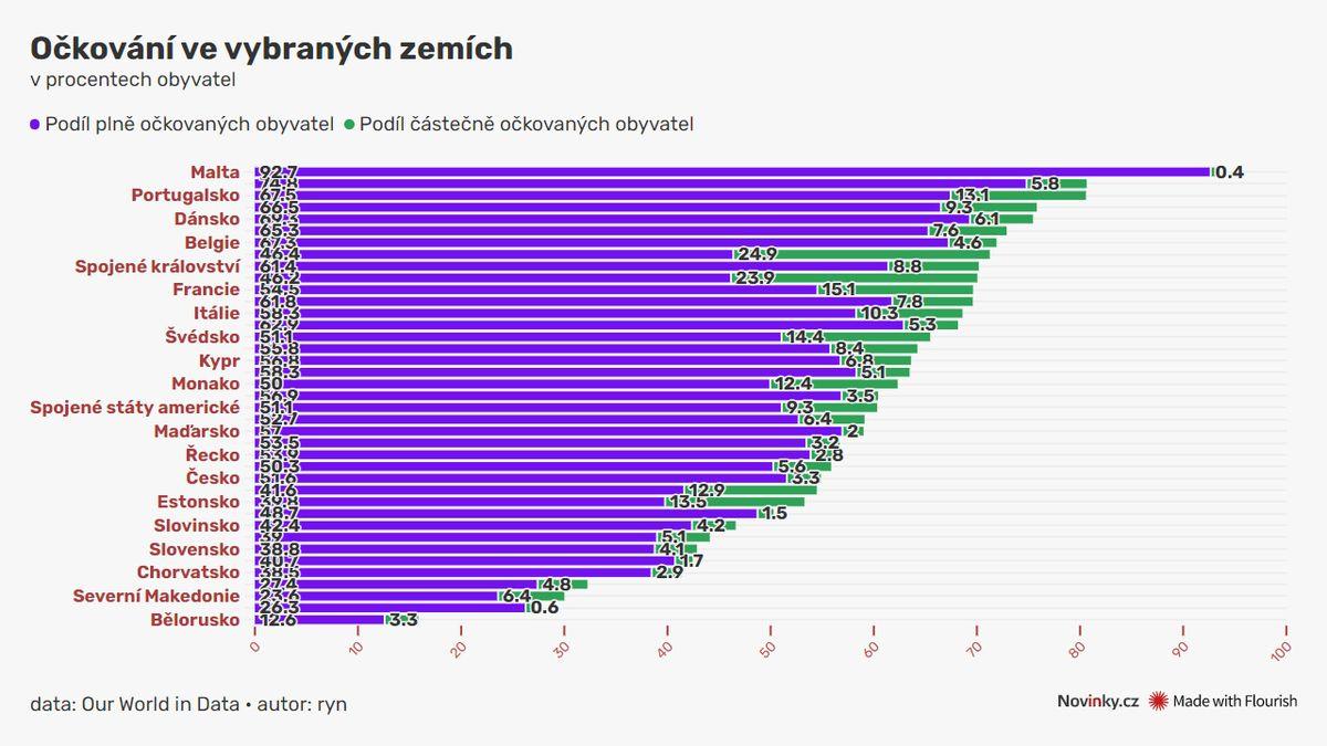 Premianti a propadlíci v proočkovanosti: Česko patří mezi průměr