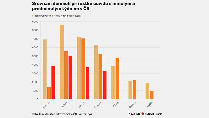 V Česku přibylo 3238 nově nakažených